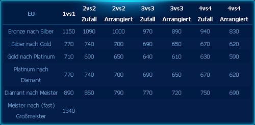 SC2 Ranglistenpunkte